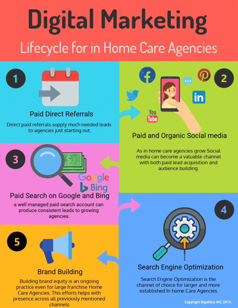 Digital marketing for in home care infographic